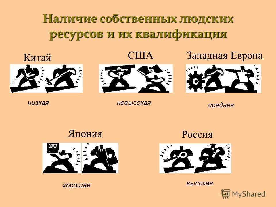 Наличие собственных людских ресурсов и их квалификация Китай СШАЗападная Европа Япония Россия низкаяневысокая средняя хорошая высокая