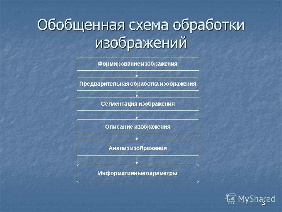 3 Обобщенная схема обработки изображений Формирование изображения Предварительная обработка изображения Сегментация изображения Описание изображения Анализ изображения Информативные параметры