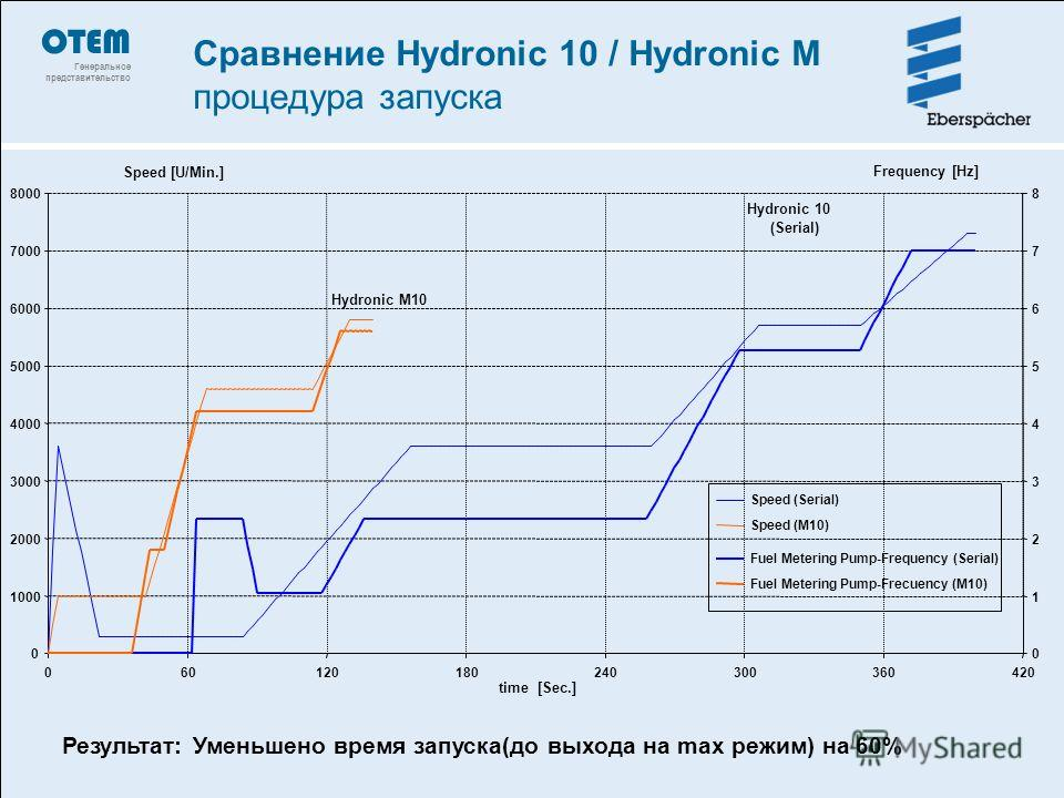 420 time [Sec.] Speed [U/Min.] 0 1 2 3 4 5 6 7 8 Frequency [Hz] Speed (Serial) Speed (M10) Fuel Metering Pump-Frequency (Serial) Fuel Metering Pump-Frecuency (M10) Hydronic M10 Hydronic 10 (Serial) Результат: Уменьшено время запуска(до выхода на max