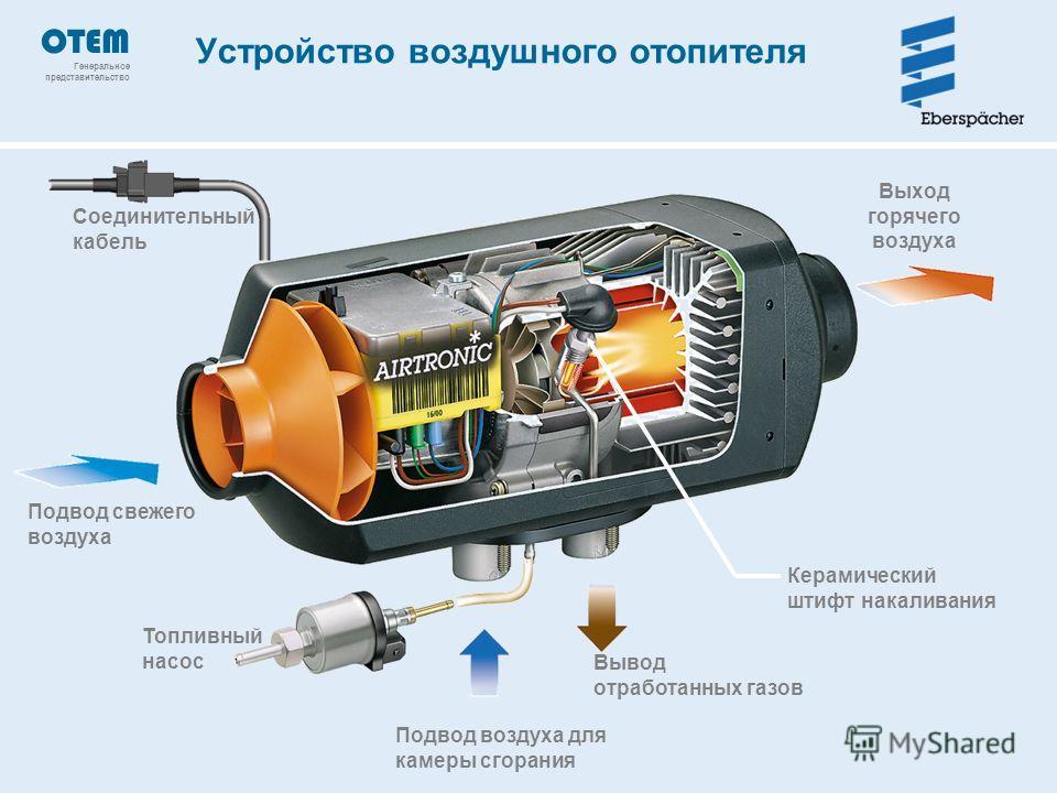 Соединительный кабель Топливный насос Подвод воздуха для камеры сгорания Вывод отработанных газов Выход горячего воздуха Подвод свежего воздуха Керамический штифт накаливания Устройство воздушного отопителя OTEM Генеральное представительство