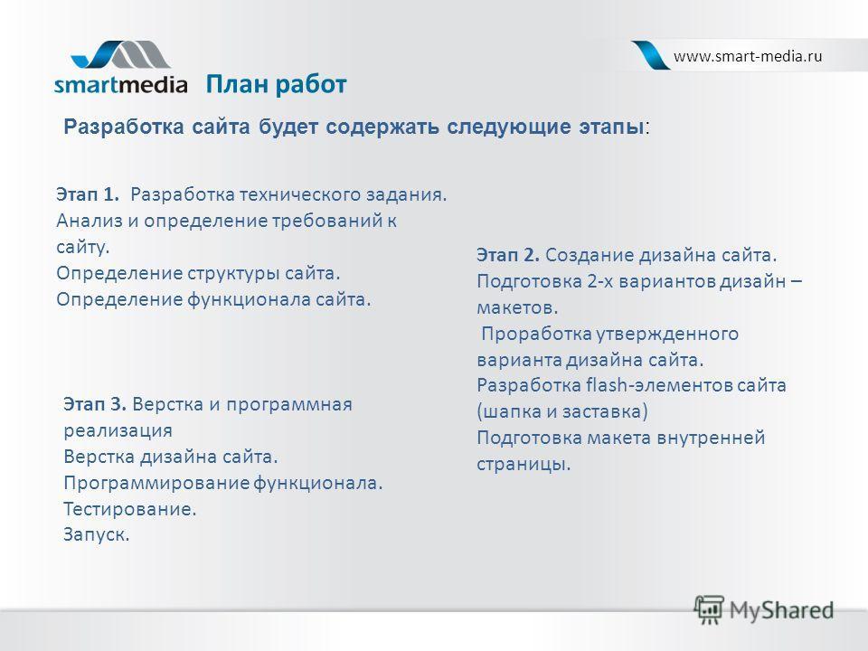 План работ www.smart-media.ru Этап 1. Разработка технического задания. Анализ и определение требований к сайту. Определение структуры сайта. Определение функционала сайта. Этап 2. Создание дизайна сайта. Подготовка 2-х вариантов дизайн – макетов. Про