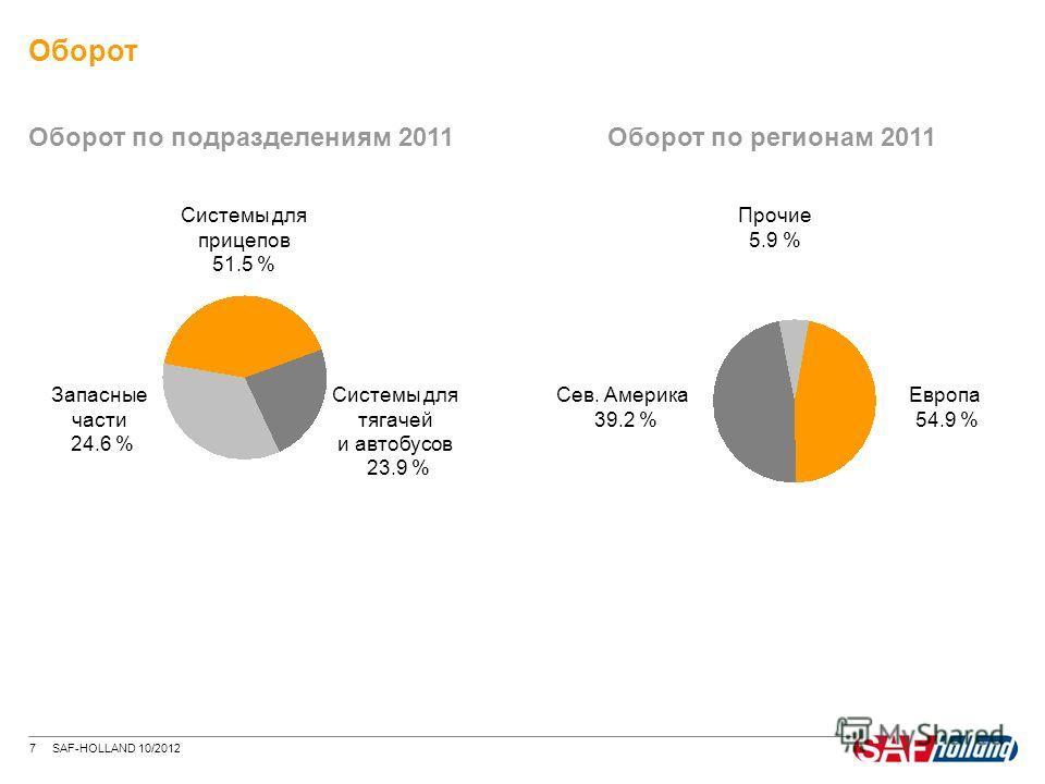 7 SAF-HOLLAND 10/2012 Оборот Оборот по подразделениям 2011Оборот по регионам 2011 Запасные части 24.6 % Системы для прицепов 51.5 % Системы для тягачей и автобусов 23.9 % Сев. Америка 39.2 % Европа 54.9 % Прочие 5.9 %