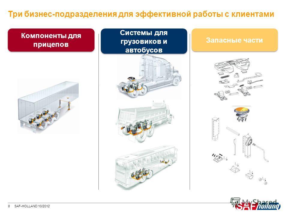 8 SAF-HOLLAND 10/2012 Три бизнес-подразделения для эффективной работы с клиентами Компоненты для прицепов Системы для грузовиков и автобусов Запасные части