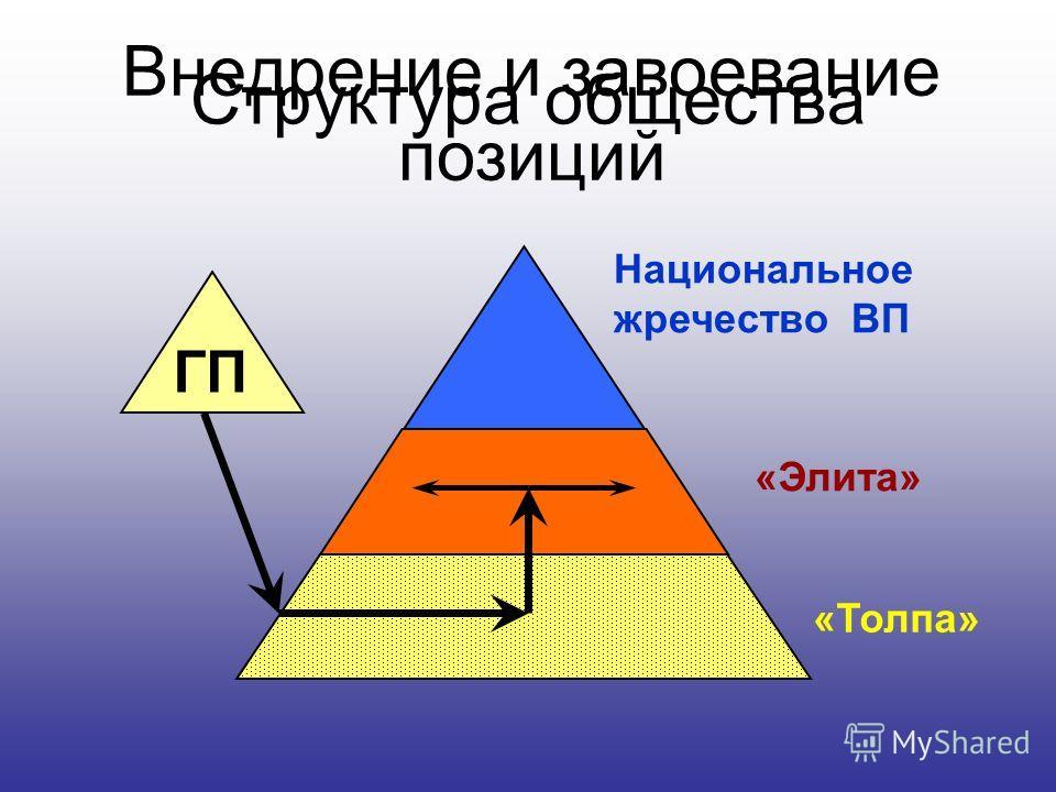 Структура общества Национальное жречество ВП «Толпа» «Элита» Внедрение и завоевание позиций ГП