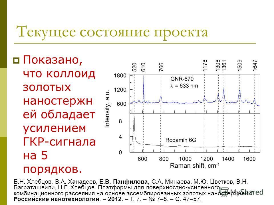 Текущее состояние проекта Показано, что коллоид золотых наностержн ей обладает усилением ГКР-сигнала на 5 порядков. Б.Н. Хлебцов, В.А. Ханадеев, Е.В. Панфилова, С.А. Минаева, М.Ю. Цветков, В.Н. Баграташвили, Н.Г. Хлебцов. Платформы для поверхностно-у