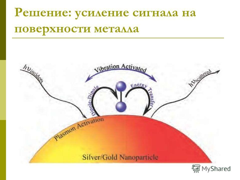 Решение: усиление сигнала на поверхности металла