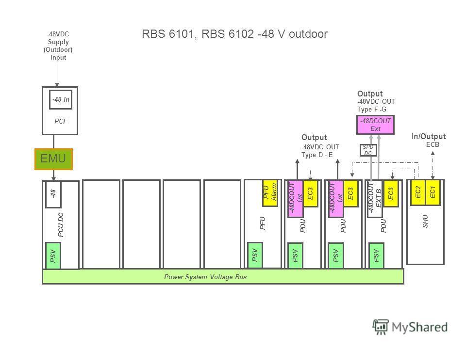 Slide title minimum 48 pt Slide subtitle minimum 30 pt Power System Voltage Bus PSU AC PCU DC -48 PSV -48VDC Supply (Outdoor) input -48 In PCF ECB PSU AC SHU EC1EC2 In/Output PSU AC PFU PFU Alarm PSV PSU AC PDU -48DCOUT Int EC3 PSV Output -48VDC OUT