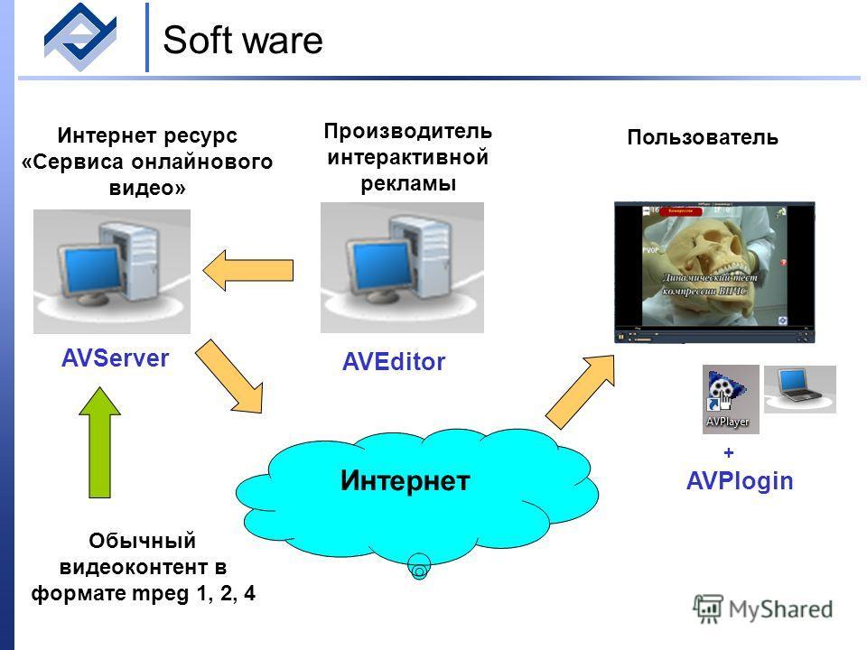 Soft ware Интернет Пользователь Производитель интерактивной рекламы AVServer AVEditor AVPlogin + Интернет ресурс «Сервиса онлайнового видео» Обычный видеоконтент в формате mpeg 1, 2, 4