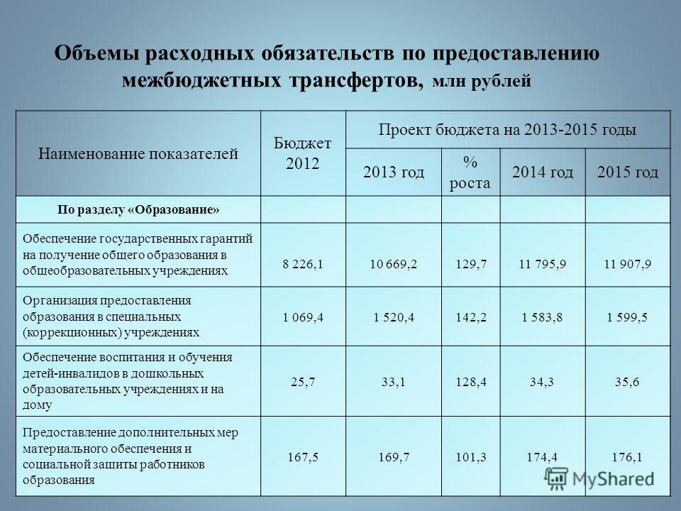 Объемы расходных обязательств по предоставлению межбюджетных трансфертов, млн рублей Наименование показателей Бюджет 2012 Проект бюджета на 2013-2015 годы 2013 год % роста 2014 год2015 год По разделу «Образование» Обеспечение государственных гарантий