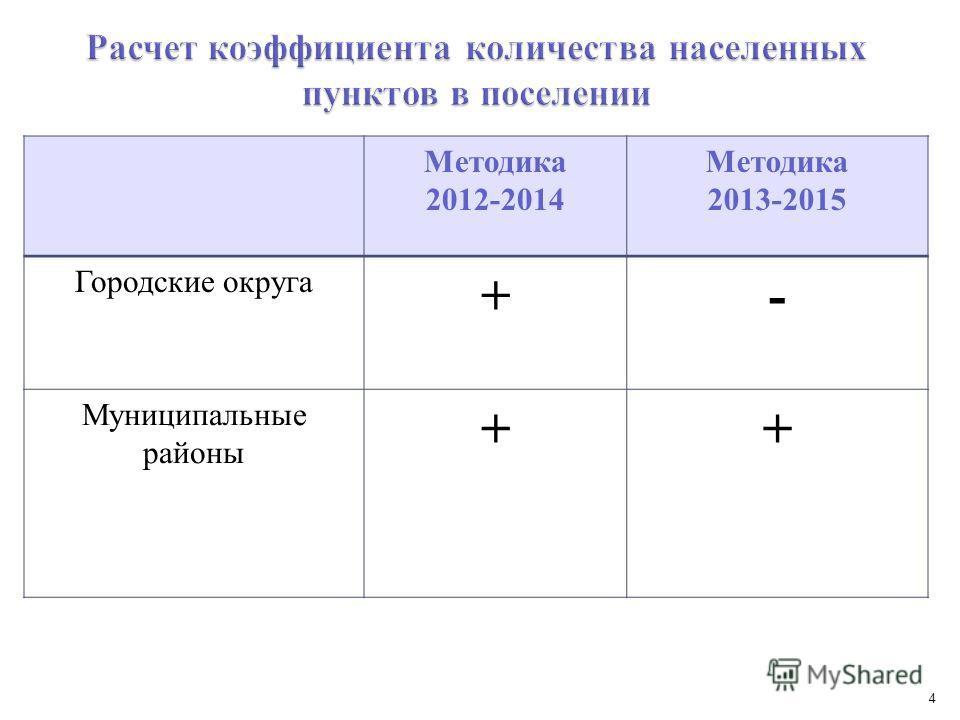 4 Методика 2012-2014 Методика 2013-2015 Городские округа +- Муниципальные районы ++