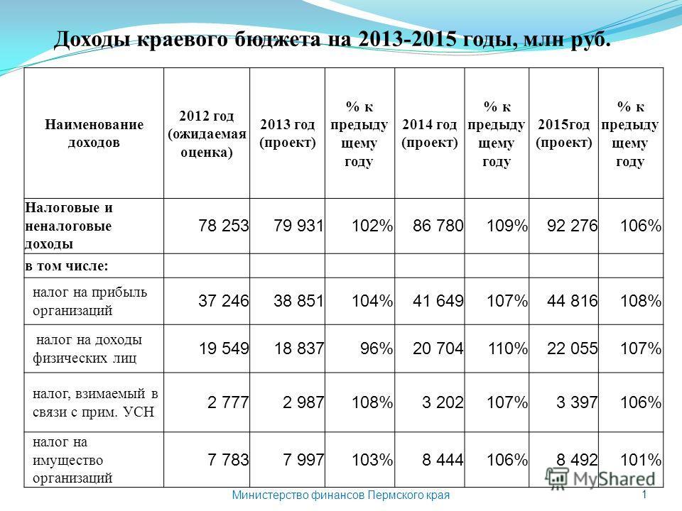 1 Доходы краевого бюджета на 2013-2015 годы, млн руб. Министерство финансов Пермского края Наименование доходов 2012 год (ожидаемая оценка) 2013 год (проект) % к предыду щему году 2014 год (проект) % к предыду щему году 2015год (проект) % к предыду щ
