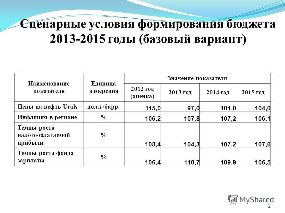 2 Сценарные условия формирования бюджета 2013-2015 годы (базовый вариант) Наименование показателя Единица измерения Значение показателя 2012 год (оценка) 2013 год2014 год2015 год Цены на нефть Uralsдолл./барр. 115,097,0101,0104,0 Инфляция в регионе%