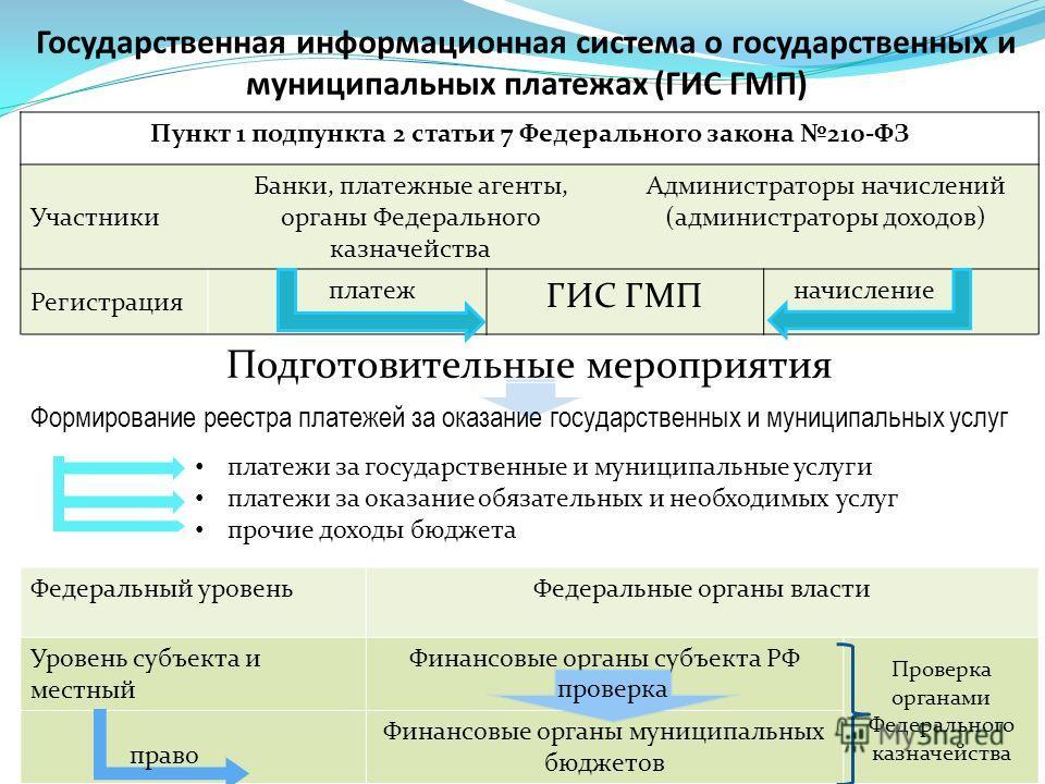 Государственная информационная система о государственных и муниципальных платежах (ГИС ГМП) Пункт 1 подпункта 2 статьи 7 Федерального закона 210-ФЗ Участники Банки, платежные агенты, органы Федерального казначейства Администраторы начислений (админис