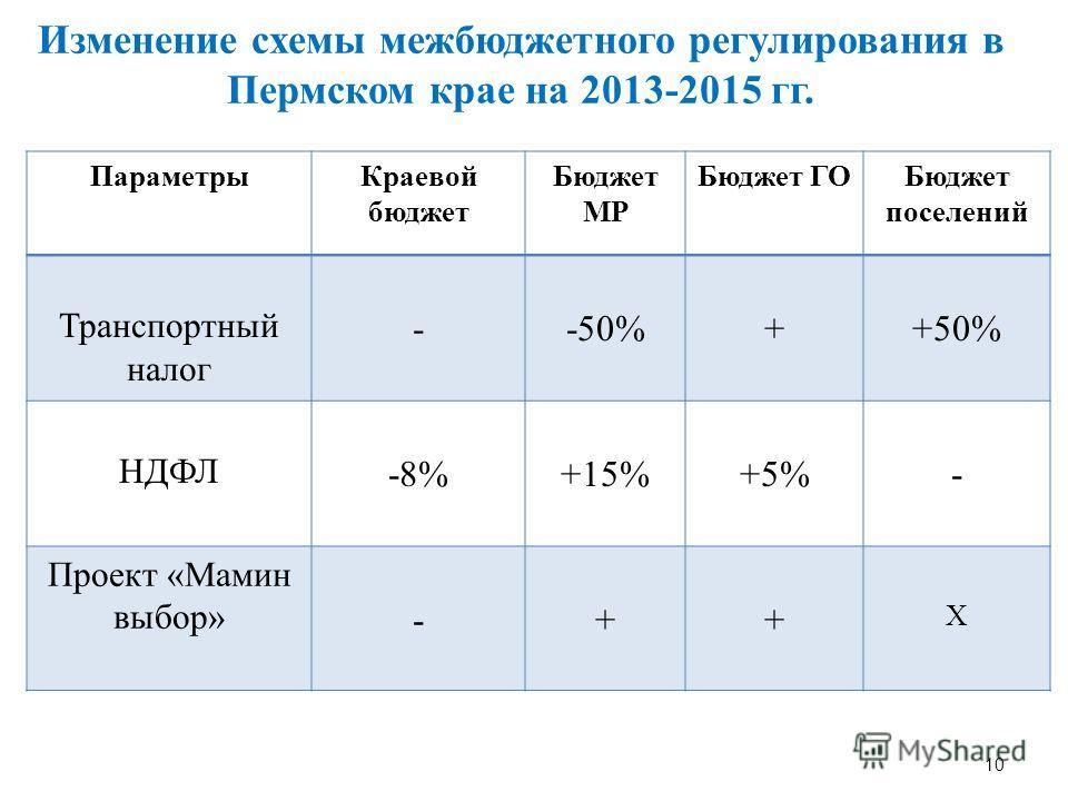 10 Изменение схемы межбюджетного регулирования в Пермском крае на 2013-2015 гг. ПараметрыКраевой бюджет Бюджет МР Бюджет ГОБюджет поселений Транспортный налог --50%++50% НДФЛ -8%+15%+5%- Проект «Мамин выбор» -++