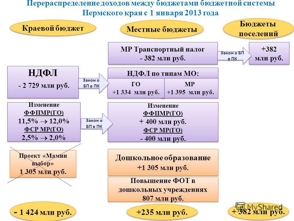 11 Перераспределение доходов между бюджетами бюджетной системы Пермского края с 1 января 2013 года Местные бюджеты Краевой бюджет - 1 424 млн руб. +235 млн руб. + 382 млн руб. НДФЛ по типам МО: НДФЛ - 2 729 млн руб. НДФЛ - 2 729 млн руб. МР +1 395 мл