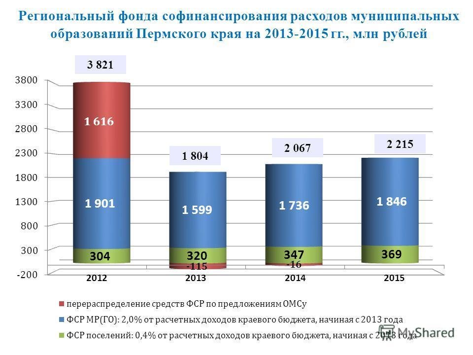 Региональный фонда софинансирования расходов муниципальных образований Пермского края на 2013-2015 гг., млн рублей 11 3 821 1 804