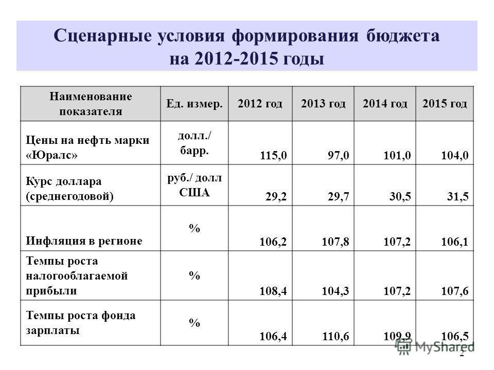 Сценарные условия формирования бюджета на 2012-2015 годы Наименование показателя Ед. измер.2012 год2013 год2014 год2015 год Цены на нефть марки «Юралс» долл./ барр. 115,097,0101,0104,0 Курс доллара (среднегодовой) руб./ долл США 29,229,730,531,5 Инфл