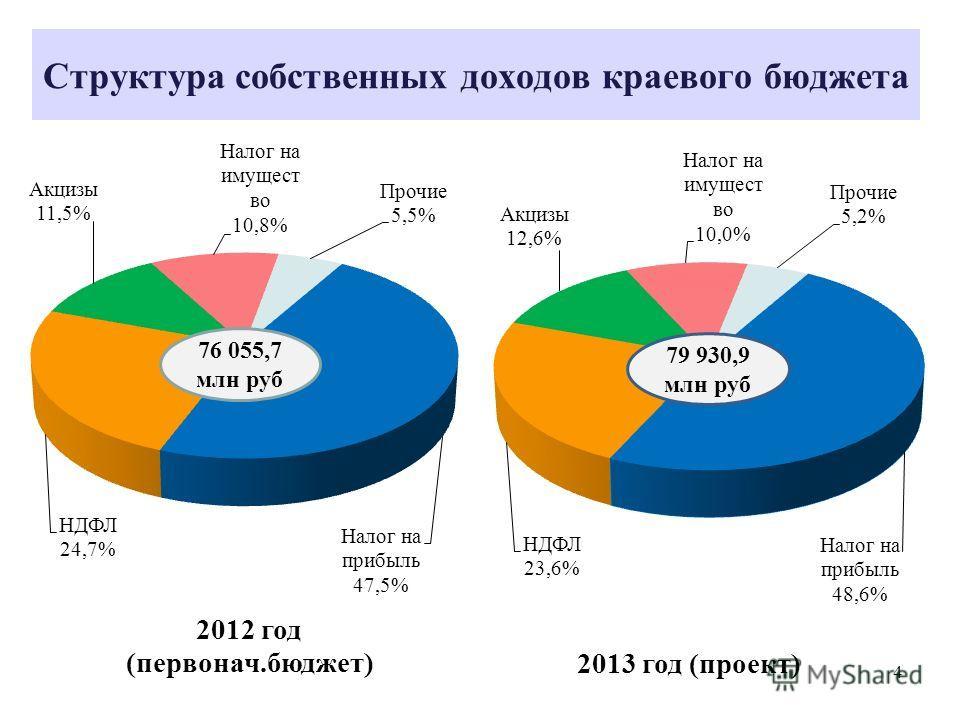 Структура собственных доходов краевого бюджета 76 055,7 млн руб 4
