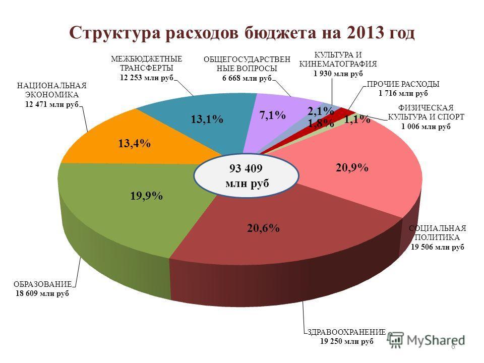 Структура расходов бюджета на 2013 год 93 409 млн руб 20,9% 20,6% 13,4% 13,1% 7,1% 1,8% 1,1% 6
