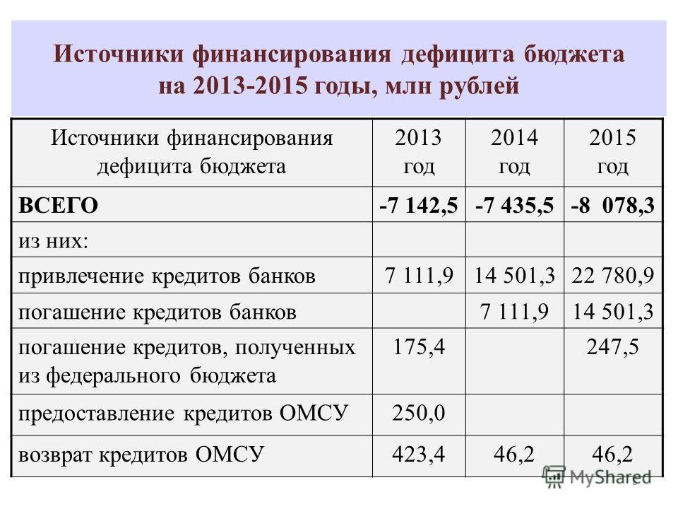 Источники финансирования дефицита бюджета на 2013-2015 годы, млн рублей Источники финансирования дефицита бюджета 2013 год 2014 год 2015 год ВСЕГО-7 142,5-7 435,5-8 078,3 из них: привлечение кредитов банков7 111,914 501,322 780,9 погашение кредитов б