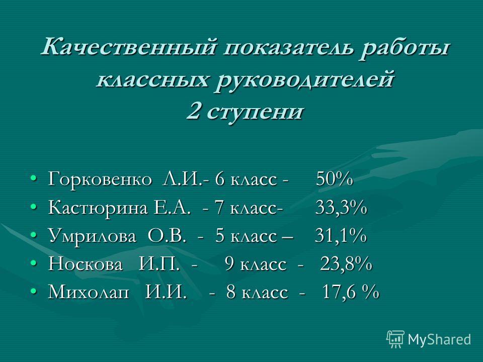 Качественный показатель работы классных руководителей 2 ступени Горковенко Л.И.- 6 класс - 50%Горковенко Л.И.- 6 класс - 50% Кастюрина Е.А. - 7 класс- 33,3%Кастюрина Е.А. - 7 класс- 33,3% Умрилова О.В. - 5 класс – 31,1%Умрилова О.В. - 5 класс – 31,1%