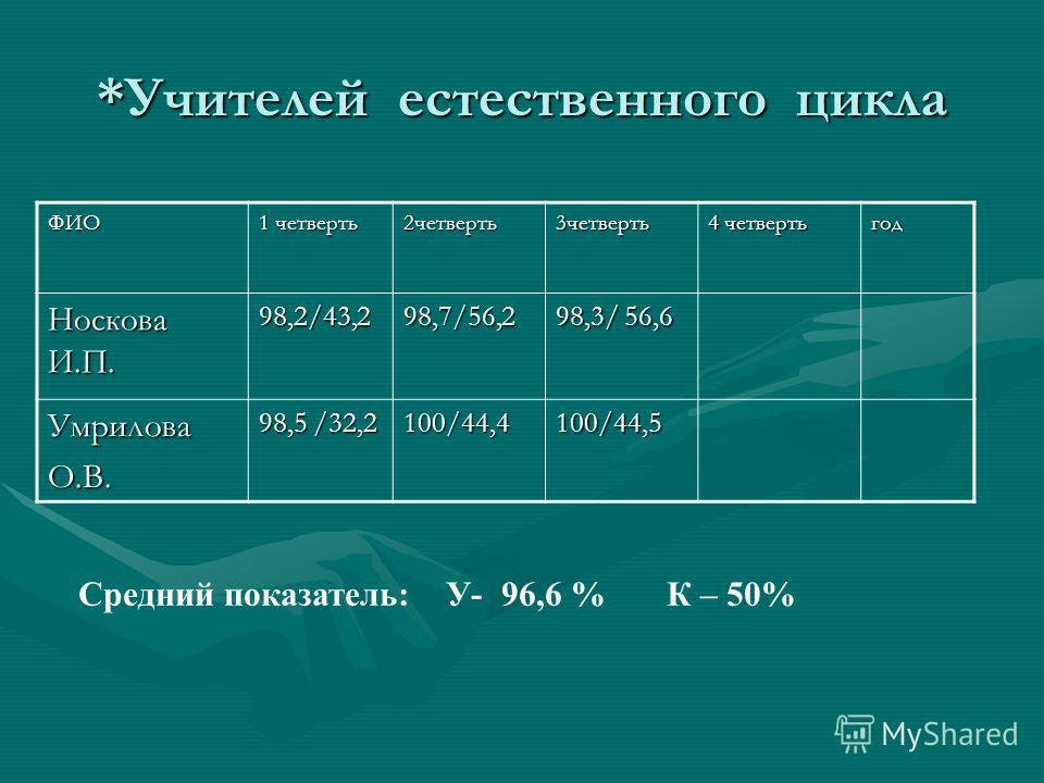*Учителей естественного цикла ФИО 1 четверть 2четверть3четверть 4 четверть год Носкова И.П. 98,2/43,298,7/56,2 98,3/ 56,6 УмриловаО.В. 98,5 /32,2 100/44,4100/44,5 Средний показатель: У- 96,6 % К – 50%