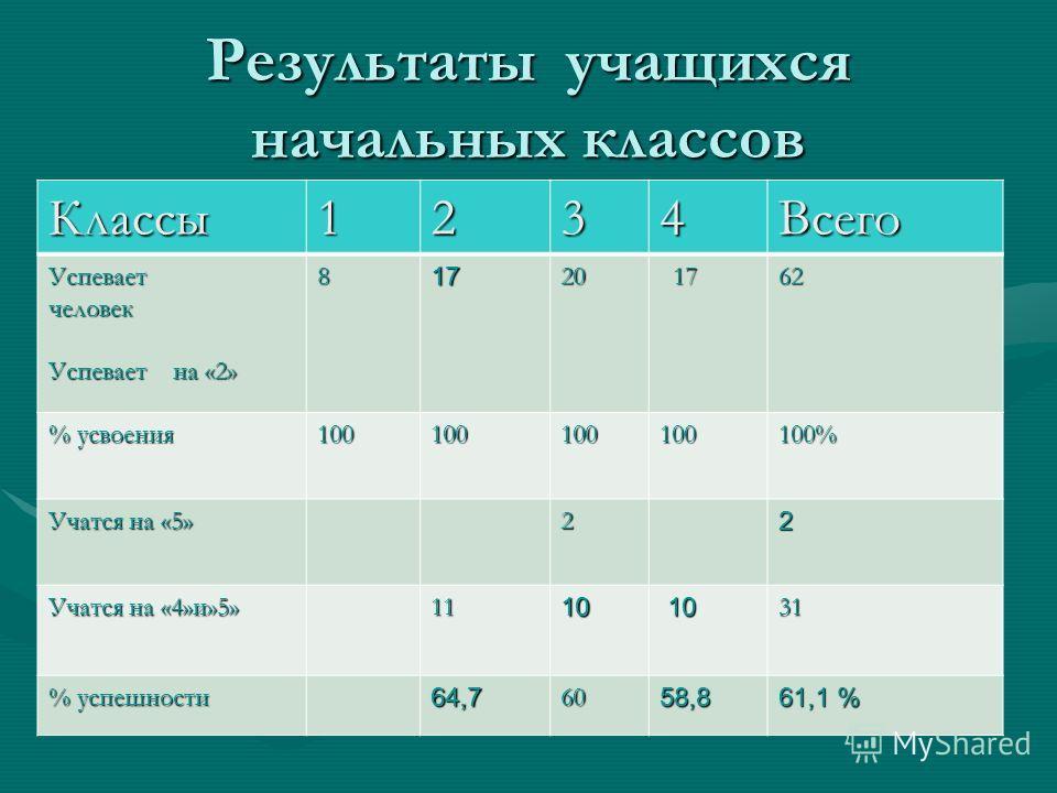 Результаты учащихся начальных классов Классы1234Всего Успеваетчеловек Успевает на «2» 81720 17 17 62 % усвоения 100100100100100% Учатся на «5» 22 Учатся на «4»и»5» 1110 10 1031 % успешности 64,76058,8 61,1 %