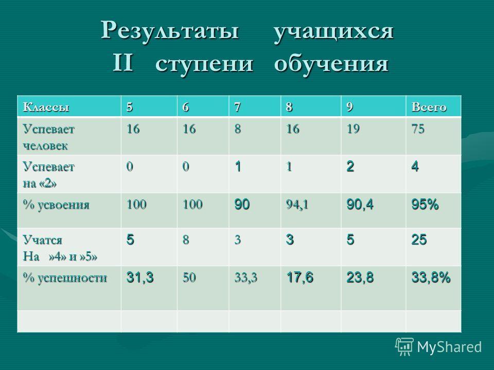 Результаты учащихся II ступени обучения Классы56789Всего Успевает человек 16168161975 Успевает на «2» 001124 % усвоения 1001009094,190,495% Учатся На »4» и »5» 5833525 % успешности 31,35033,317,623,833,8%