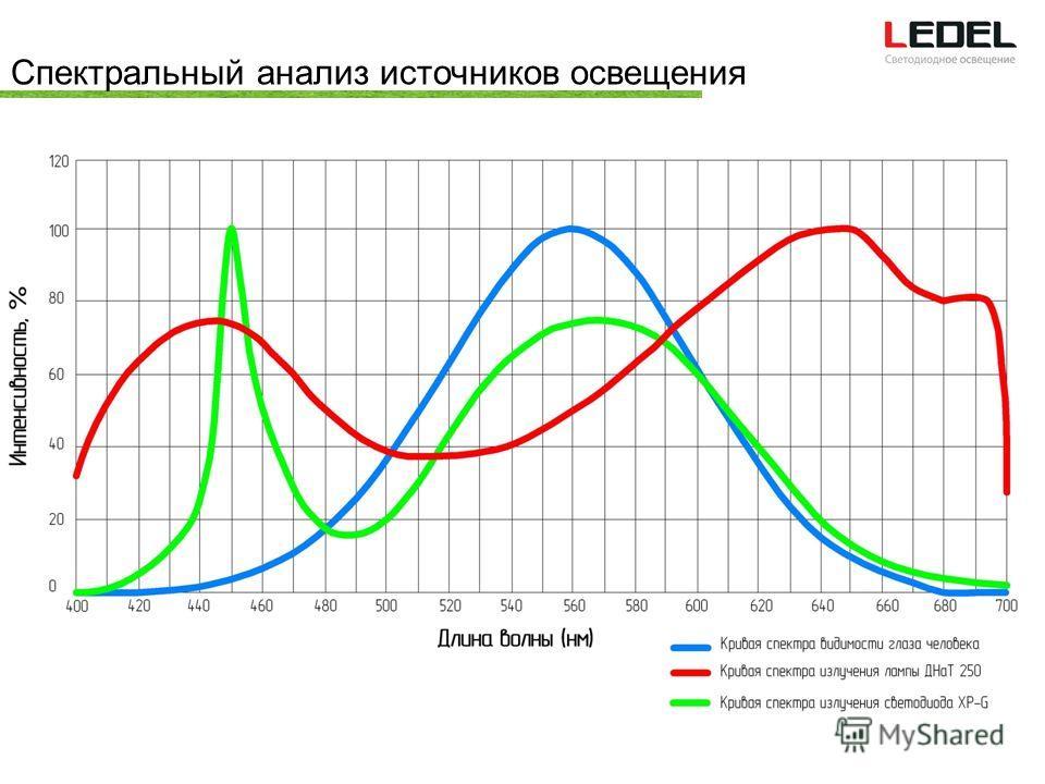 Спектральный анализ источников освещения