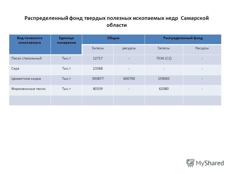 Распределенный фонд твердых полезных ископаемых недр Самарской области Вид полезного ископаемого Единица измерения ОбщиеРаспределенный фонд ЗапасыресурсыЗапасыРесурсы Песок стекольныйТыс.т12717-7536 (С2)- СераТыс.т23368--- Цементное сырьеТыс.т3938776
