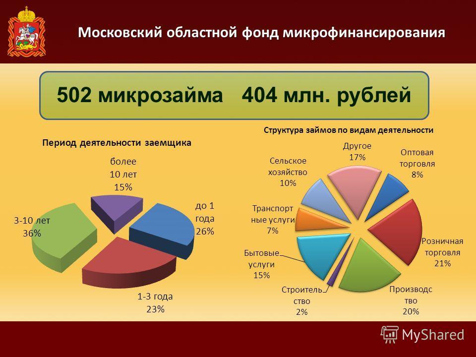 Московский областной фонд микрофинансирования 502 микрозайма 404 млн. рублей