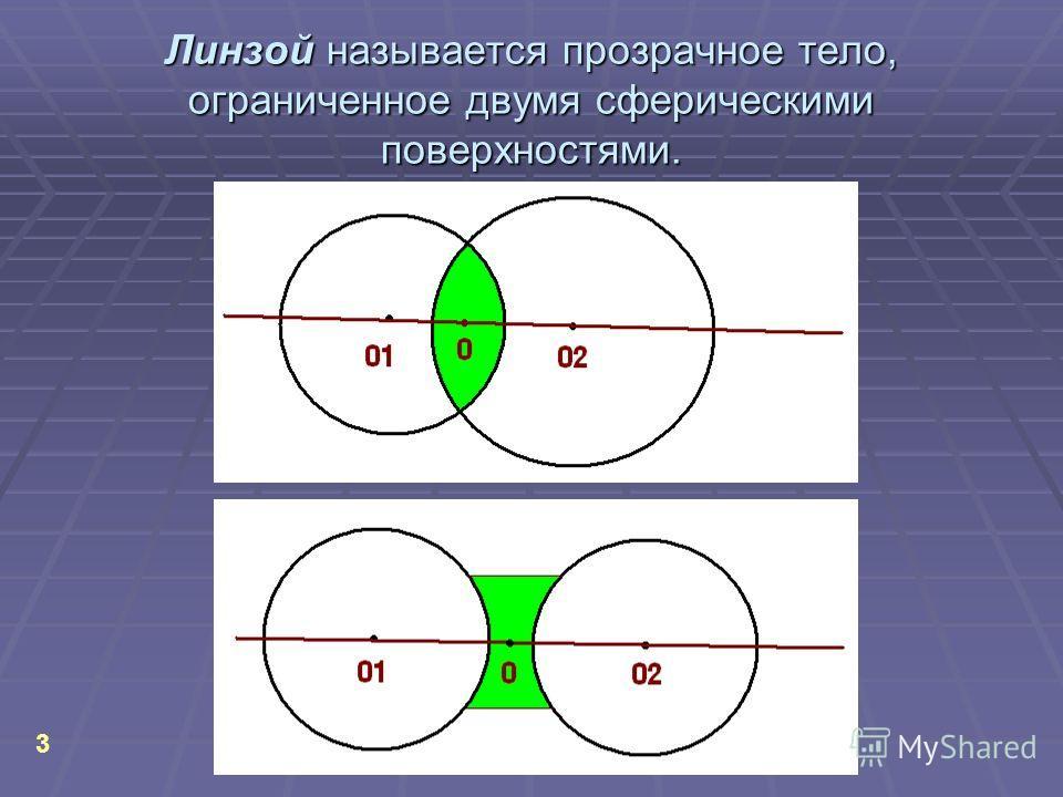 Линзой называется прозрачное тело, ограниченное двумя сферическими поверхностями. 3