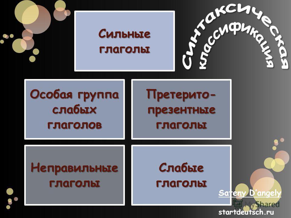 Сильные глаголы Слабые глаголы Особая группа слабых глаголов Претерито- презентные глаголы Неправильные глаголы Sateny Dangely startdeutsch.ru