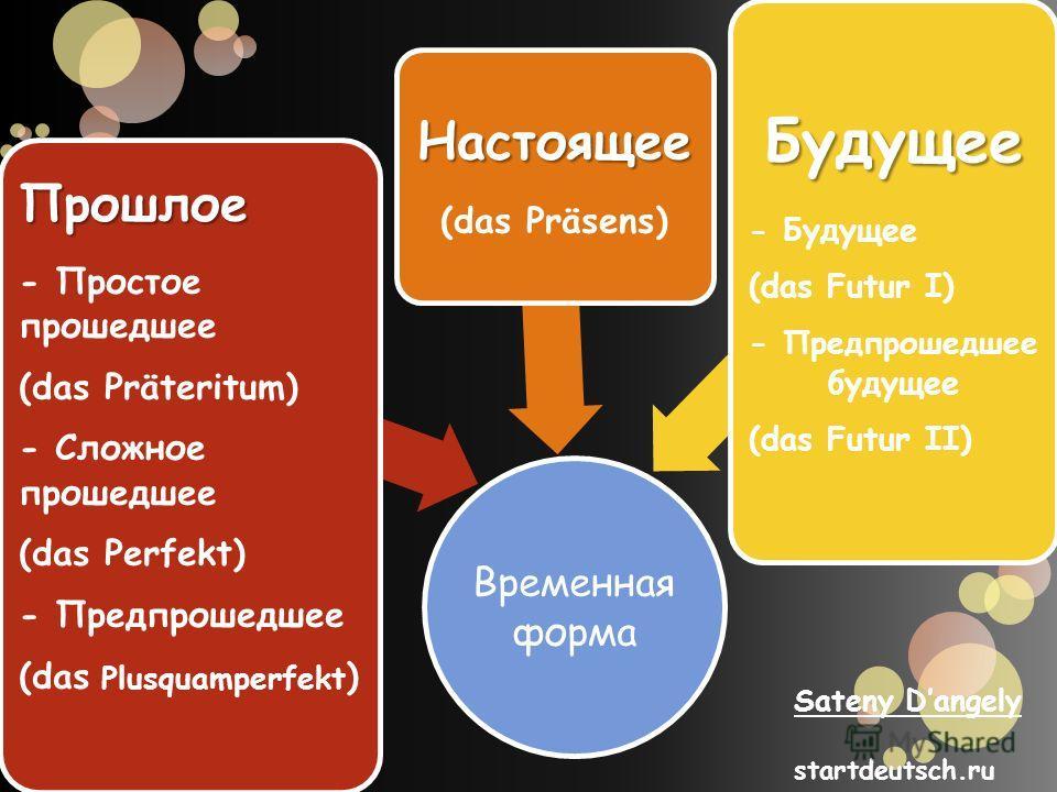 Временная форма Прошлое - Простое прошедшее (das Präteritum) - Сложное прошедшее (das Perfekt) - Предпрошедшее (das Plusquamperfekt ) Настоящее (das Präsens) Будущее - Будущее (das Futur I) - Предпрошедшее будущее (das Futur II) Sateny Dangely startd