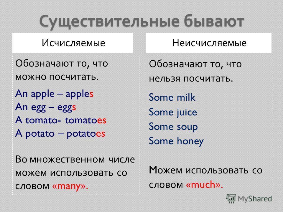 Существительные бывают ИсчисляемыеНеисчисляемые Обозначают то, что можно посчитать. An apple – apples An egg – eggs A tomato- tomatoes A potato – potatoes Во множественном числе можем использовать со словом «many». Обозначают то, что нельзя посчитать
