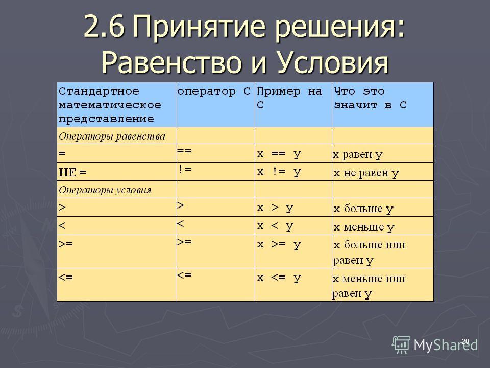 20 2.6Принятие решения: Равенство и Условия