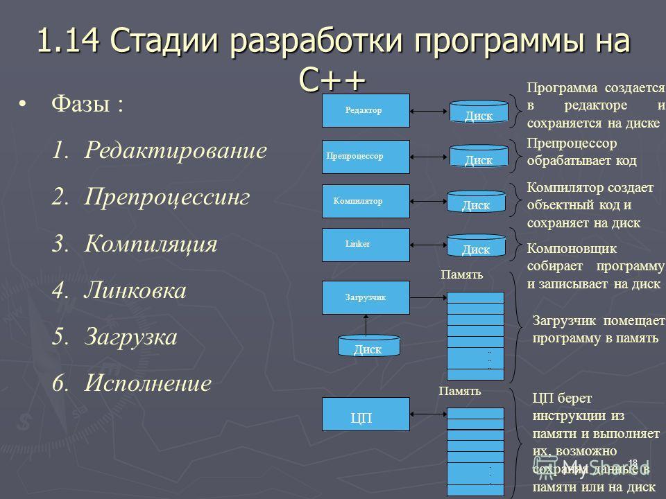 18 1.14 Стадии разработки программы на С++ Фазы : 1.Редактирование 2.Препроцессинг 3.Компиляция 4.Линковка 5.Загрузка 6.Исполнение Программа создается в редакторе и сохраняется на диске Препроцессор обрабатывает код Загрузчик помещает программу в пам