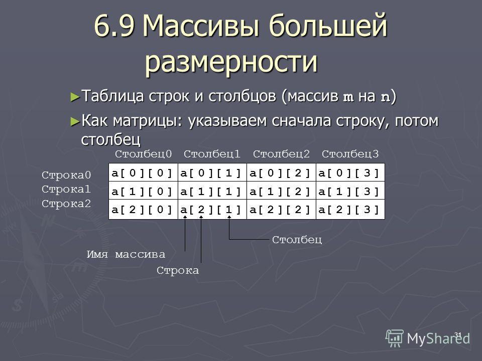 31 6.9Массивы большей размерности Таблица строк и столбцов (массив m на n ) Таблица строк и столбцов (массив m на n ) Как матрицы: указываем сначала строку, потом столбец Как матрицы: указываем сначала строку, потом столбец Строка0 Строка1 Строка2 Ст