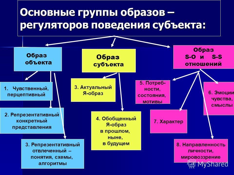 Основные группы образов – регуляторов поведения субъекта: Образ объекта Образ субъекта Образ S-O и S-S отношений 1.Чувственный, перцептивный 2. Репрезентативный конкретный представления 3. Репрезентативный отвлеченный – понятия, схемы, алгоритмы 3. А