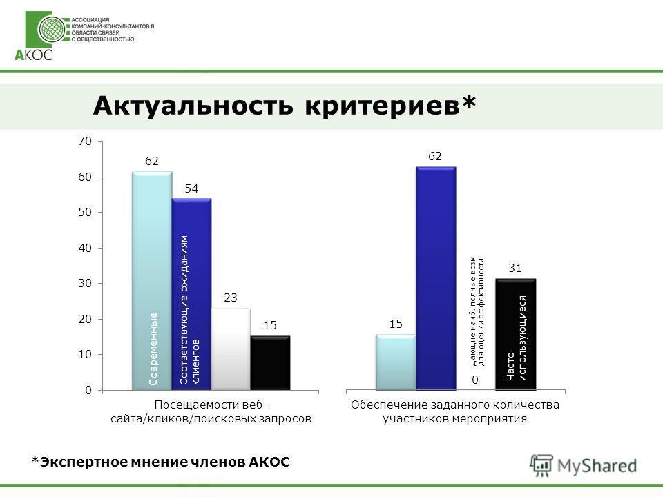 Актуальность критериев* *Экспертное мнение членов АКОС Современные Соответствующие ожиданиям клиентов Часто использующиеся Дающие наиб. полные возм. для оценки эффективности