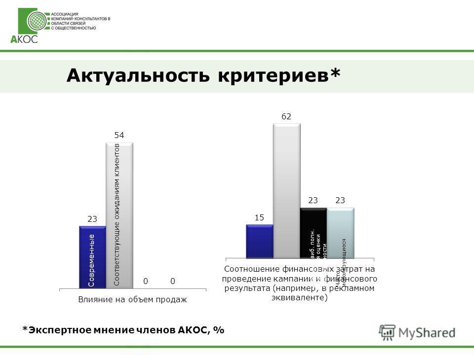 Актуальность критериев* *Экспертное мнение членов АКОС, % Дающие наиб. полн. Возм. и для оценки эффективности Соответствующие ожиданиям клиентов Современные Часто использующиеся