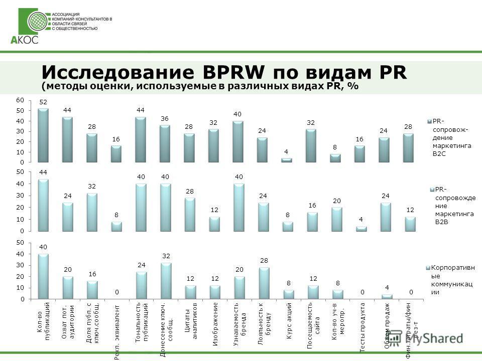 Исследование BPRW по видам PR (методы оценки, используемые в различных видах PR, %