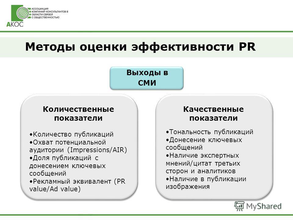 Методы оценки эффективности PR Выходы в СМИ Количественные показатели Качественные показатели Количество публикаций Охват потенциальной аудитории (Impressions/AIR) Доля публикаций с донесением ключевых сообщений Рекламный эквивалент (PR value/Ad valu