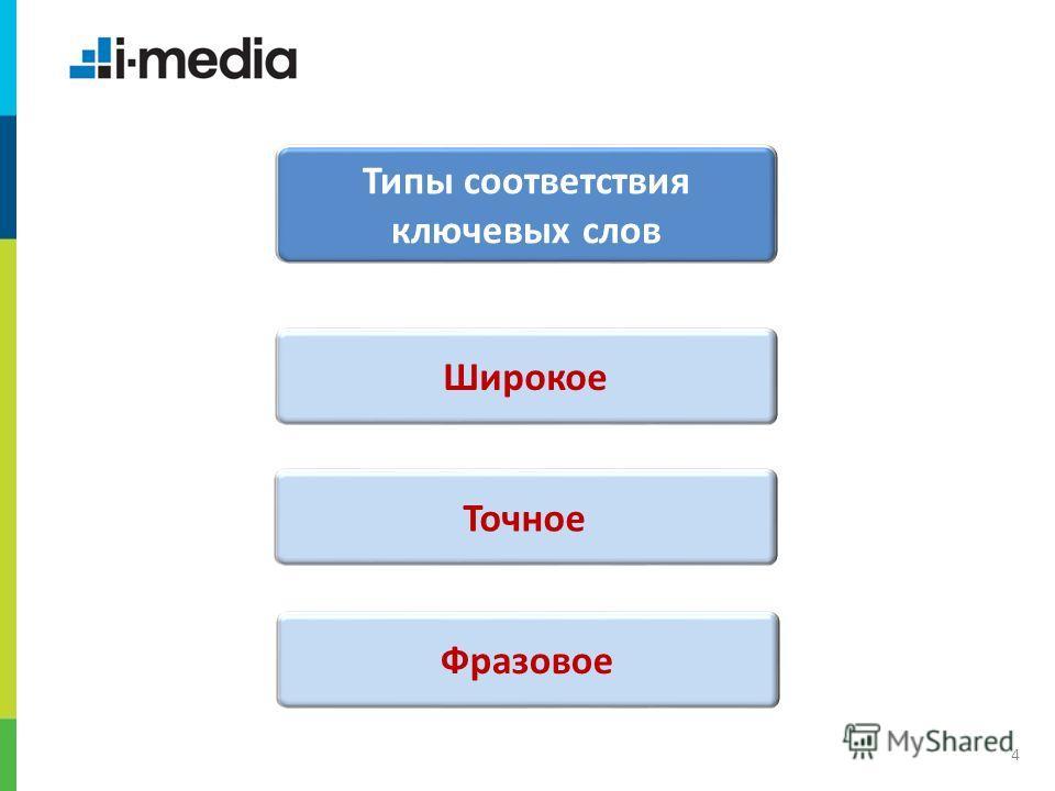 / Заголовок слайда 4 Типы соответствия ключевых слов Широкое Точное Фразовое