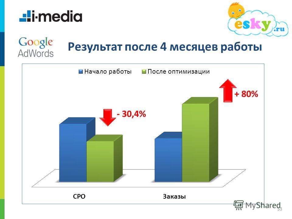 / 53 - 30,4% + 80% Результат после 4 месяцев работы