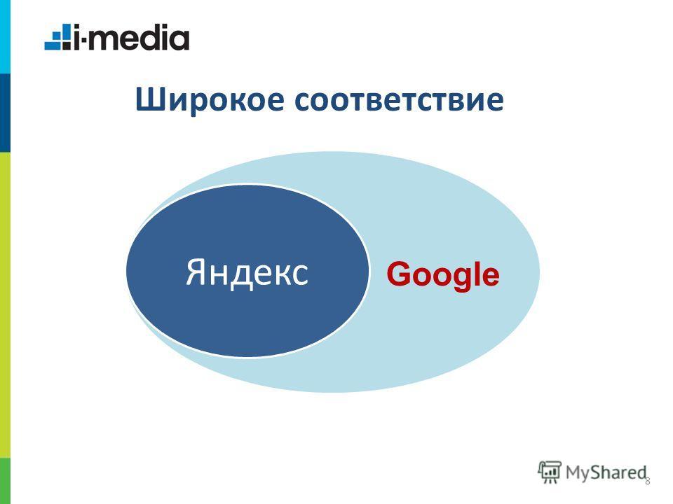 / Заголовок слайда 8 Широкое соответствие Яндекс Google