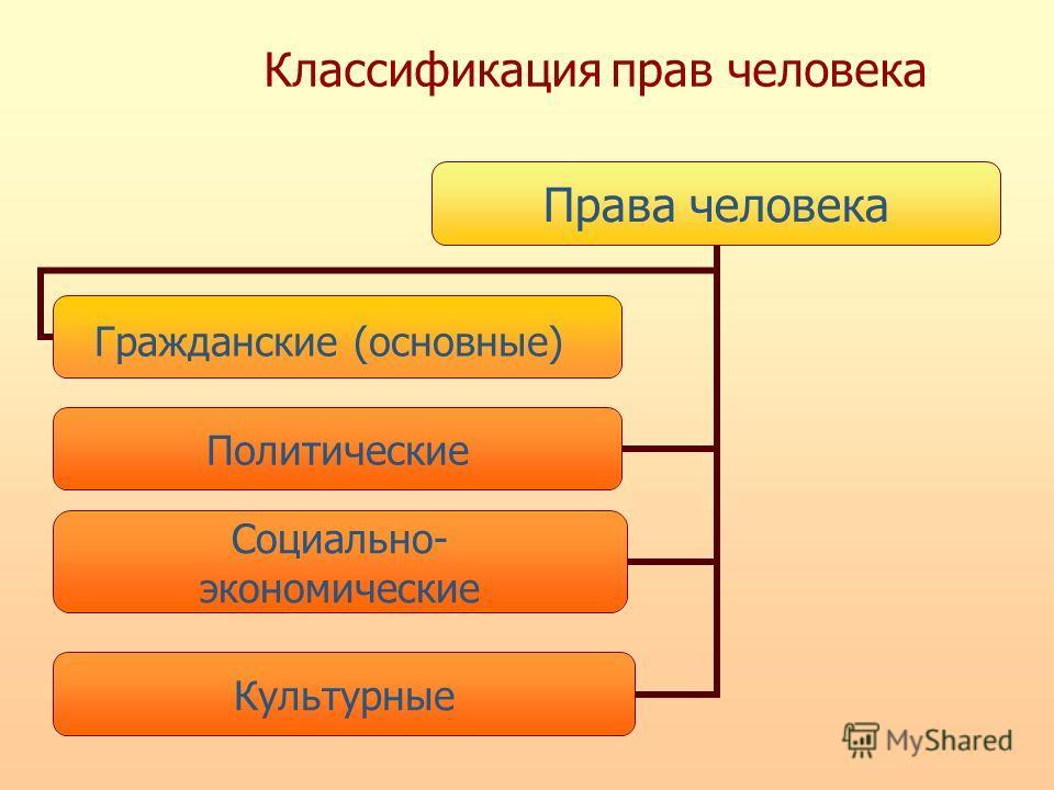 Классификация прав человека Права человека Политические Социально- экономические Культурные Гражданские (основные)
