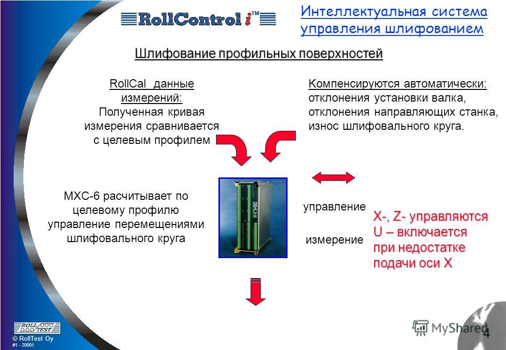 4 RollTest Oy #1 - 20001 Интеллектуальная система управления шлифованием Koмпенсируются автоматически: отклонения установки валка, отклонения направляющих станка, износ шлифовального круга. Шлифование профильных поверхностей управление измерение X-,