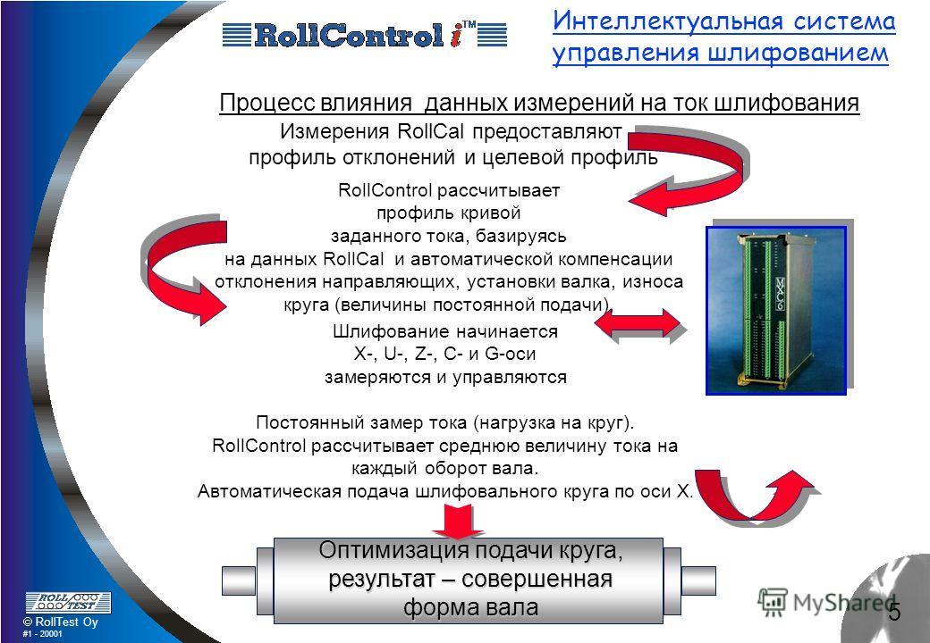 5 RollTest Oy #1 - 20001 Интеллектуальная система управления шлифованием Процесс влияния данных измерений на ток шлифования RollControl рассчитывает профиль кривой заданного тока, базируясь на данных RollCal и автоматической компенсации отклонения на