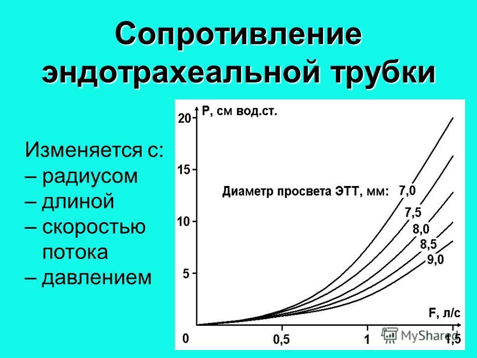 71 Сопротивление эндотрахеальной трубки Изменяется с: – радиусом – длиной – скоростью потока – давлением P 6 ETT 7 ETT F